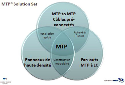 MTP solution