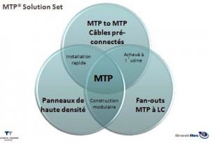 MTP solution