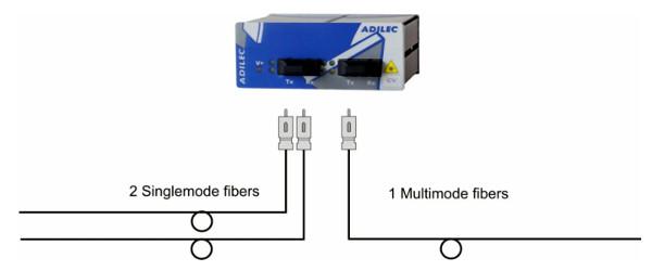 Equipements complémentaires pour réseaux optiques
