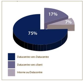 répartition du trafic des Datacentres en 2011
