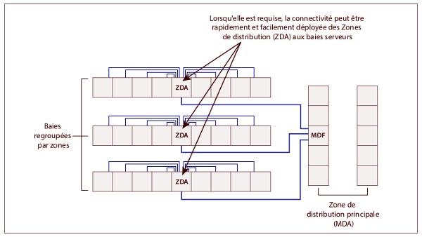 Zones de distribution (ZDA) aux baies serveurs