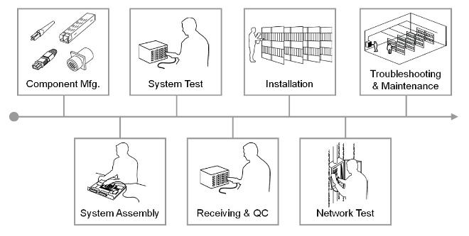 L'inspection systématique et proactive des connecteurs optiques