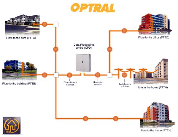 Les câbles à micro gaine OPTRAL pour FTTx