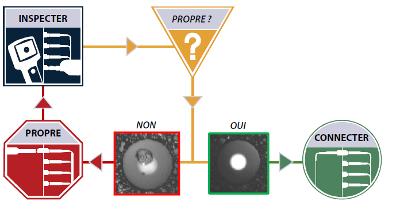 Quatre facteurs importants à connaitre pour certifier les réseaux de fibre optique