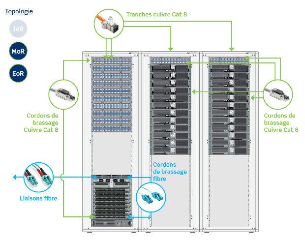 CATÉGORIE 8: Une nouvelle infrastructure pour les Data Center